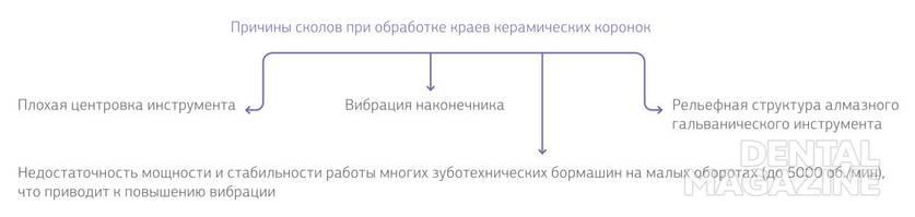 Рис. 5. Причины сколов при обработке краев керамических коронок.