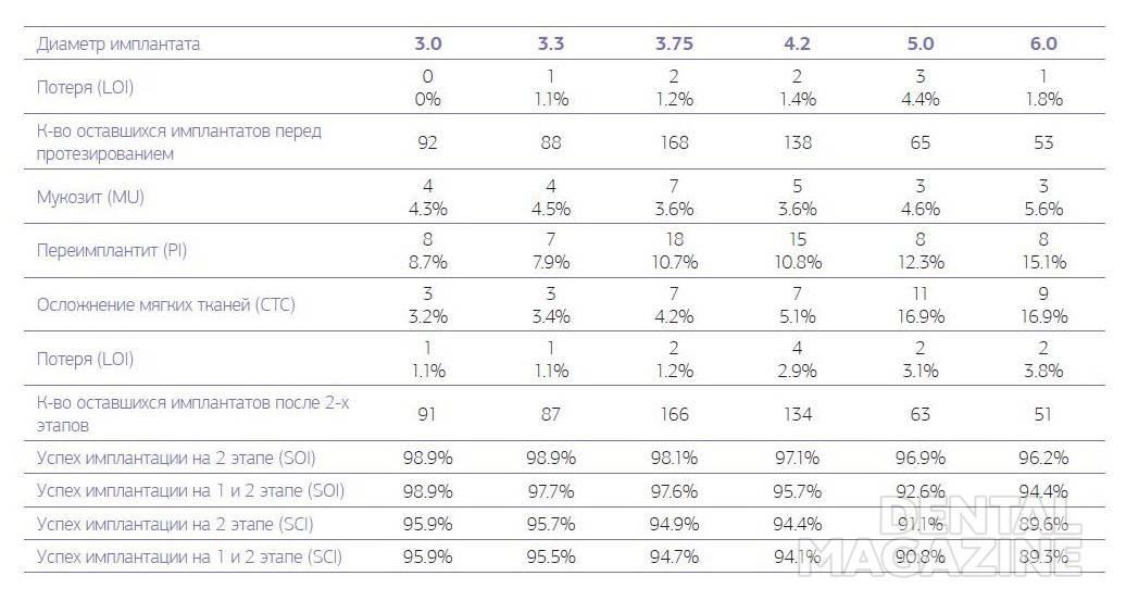 Таблица № 4. Осложнения и долговечность имплантата для контрольной оценки во 2-й группе на 2-м этапе, от 36 до 60 месяцев после имплантации.