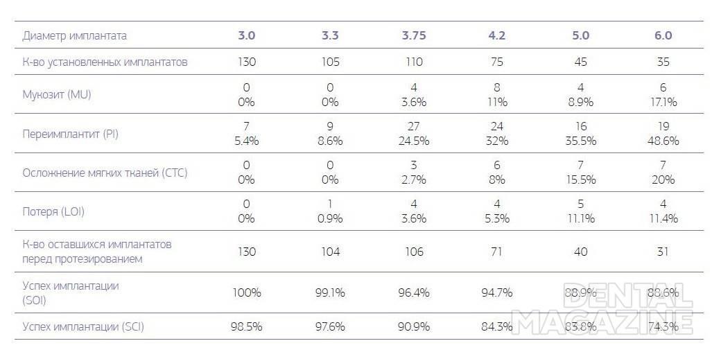 Таблица № 1. Осложнения имплантата для контрольной оценки в 1-й группе на 1-м этапе, от 1 до 6 месяцев после имплантации перед установкой протезной конструкции.