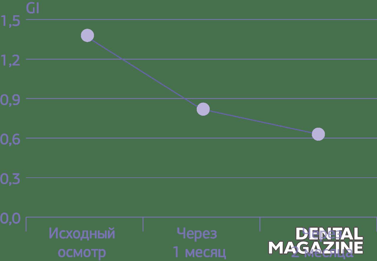 График № 2. Динамика показателей индекса гингивита GI у пациентов, использовавших зубную пасту Mexidol dent Fito.