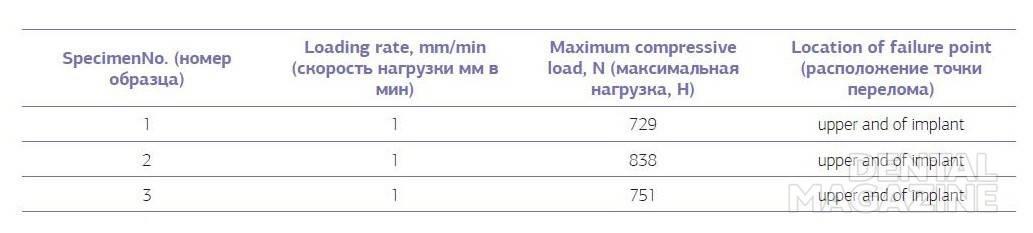 Таблица № 5. Показатели усталостного перелома имплантата с абатментом при статическом давлении.