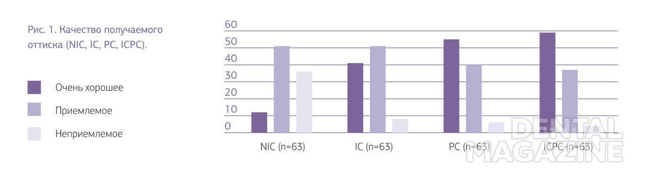 Рис. 1. Качество получаемого оттиска (NIC, IC, PC, ICPC).