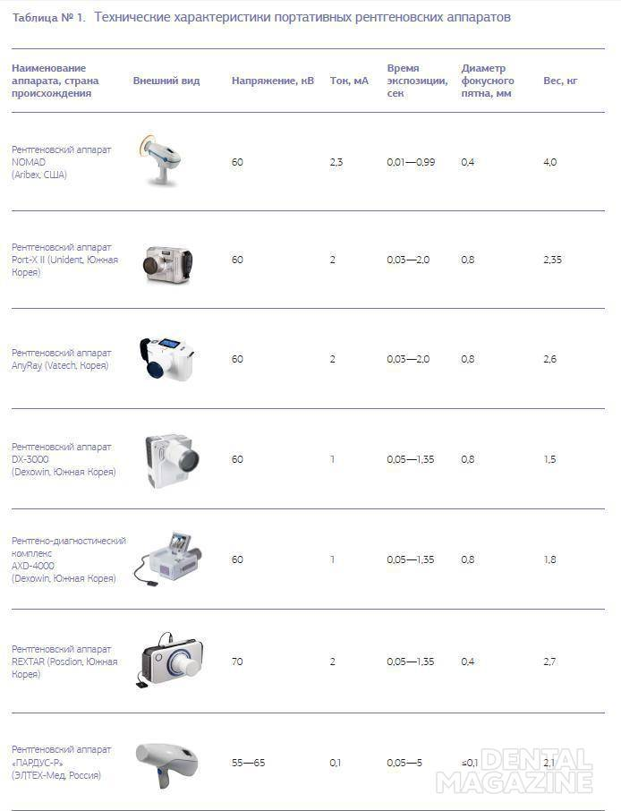Таблица № 1. Технические характеристики портативных рентгеновских аппаратов