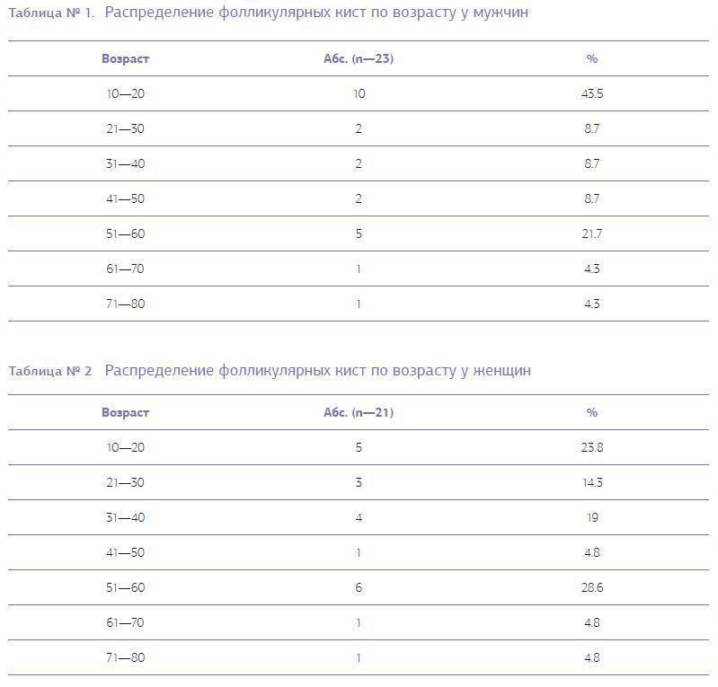 Таблицы 1-2