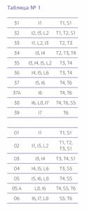 Таблица подбора фронтальных и боковых зубов