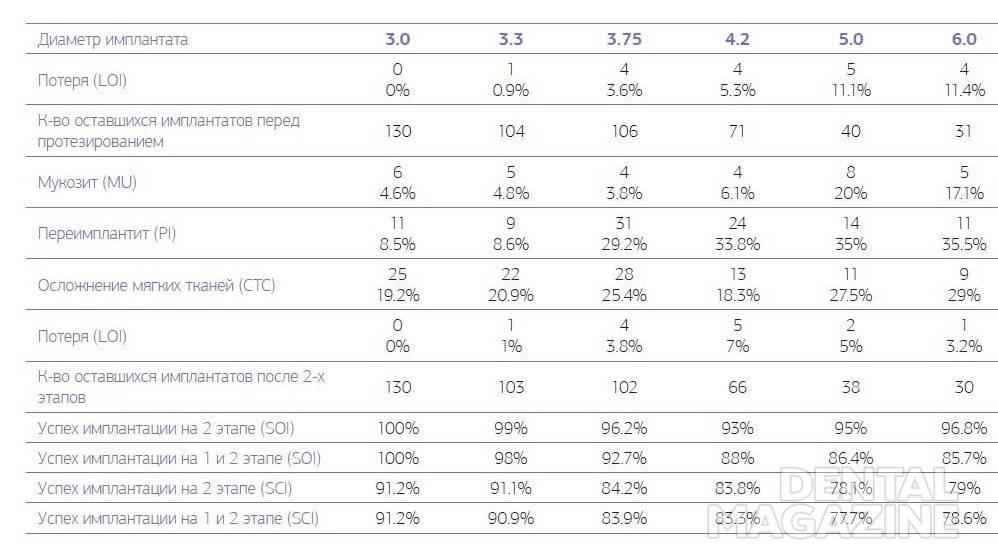 Таблица № 3. Осложнения и долговечность имплантата для контрольной оценки в 1-й группе на 2-м этапе, от 36 до 60 месяцев после имплантации.