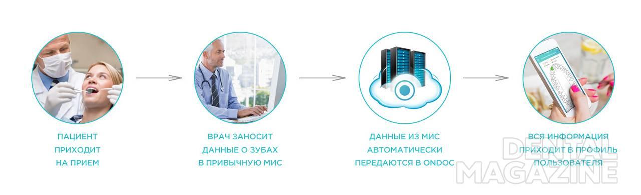 Рис. 3. передача данных о приеме клиники в ONDOC Dent