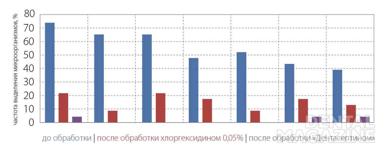 График № 1. Частота выделения представителей патогенных, условно патогенных микроорганизмов и грибов из полости рта пациентов до и после обработки полости рта хлоргексидином 0,05 % и антисептической жидкостью «Дентасептин». Виды микроорганизмов: 1. Str. Salivarius. 2. Str. Sanguis. 3. Str. Mitis. 4. S. aureus. 5. L. casei. 6. С. Albicans. 7. Actinomyces spp.